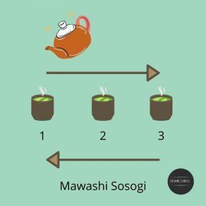 Mawashi sosogi, Japanese green tea manner, rule, tea pouring way